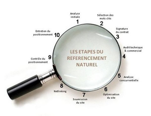 référencement définition